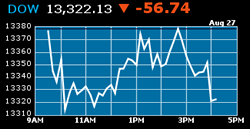 Dow Jones Down 56 pts, Aug 27